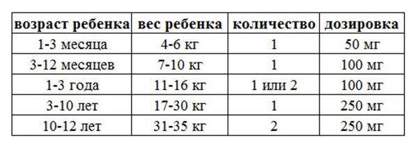 """Таблица применения свечей """"Цефекон"""""""