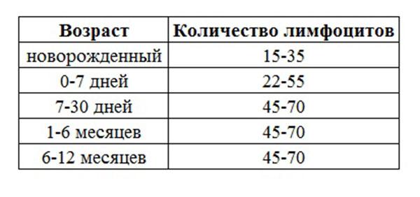 Таблица №2. Норма лимфоцитов в крови у детей после года