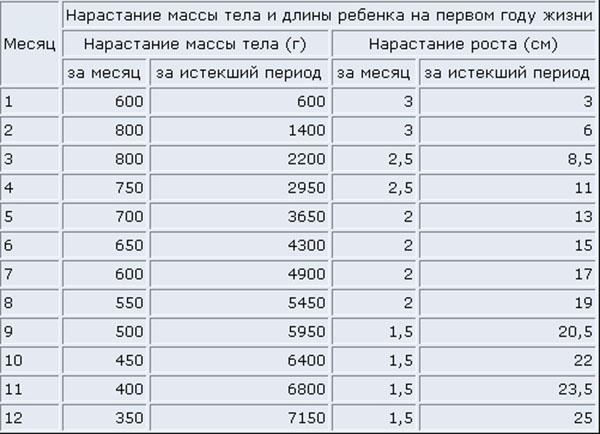 Таблица прибавки в весе детей с рождения