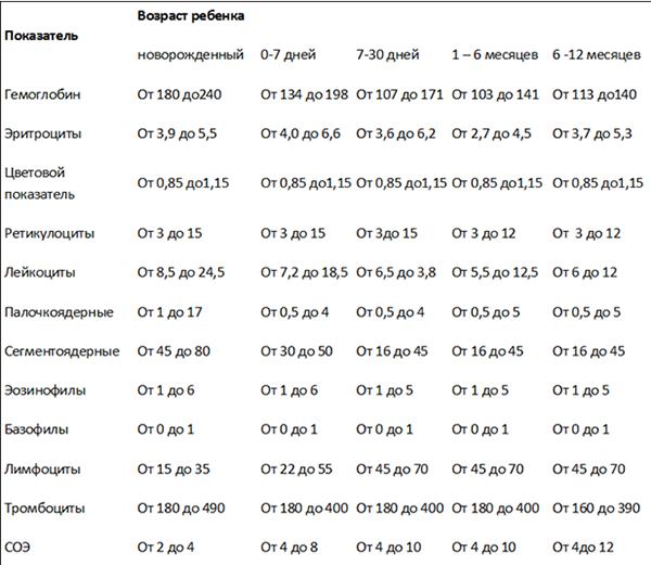 Таблица нормальных показателей анализа крови для детей до года