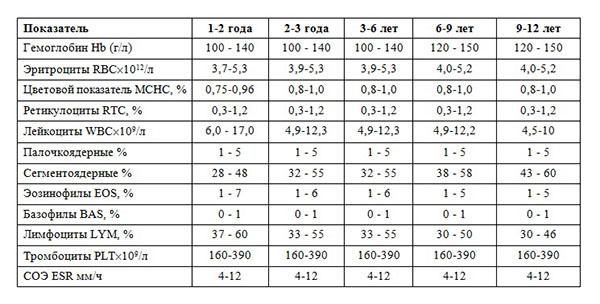 Таблица №2. Норма ОАК у детей от 1 года до 12 лет