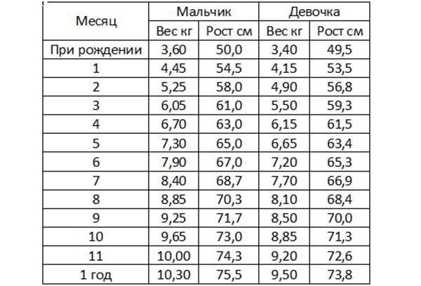 Таблица нормы веса младенцев до года