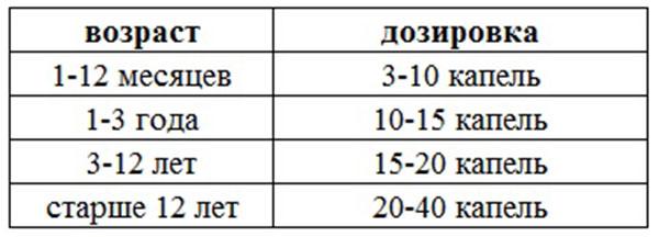 """Таблица дозировки препарата """"Фенистил"""""""