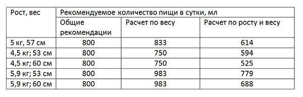 Таблица кормления ребенка в 2 месяца