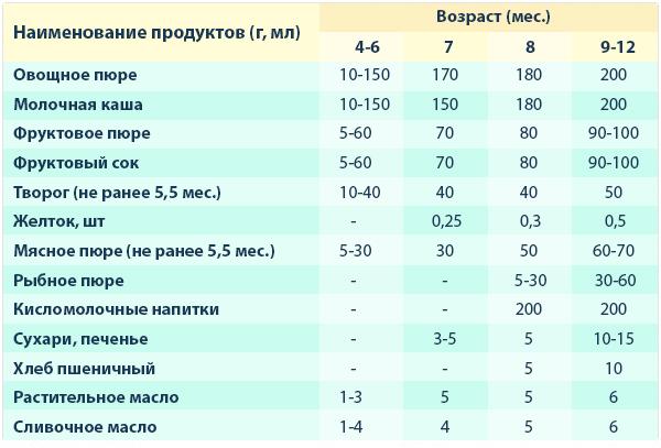 Таблица введения прикорма №1