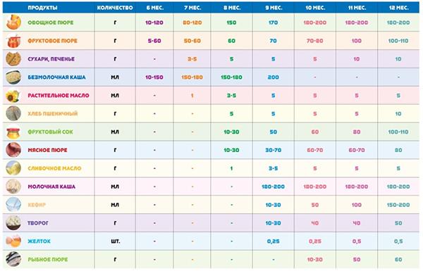 Таблица введения прикорма №2